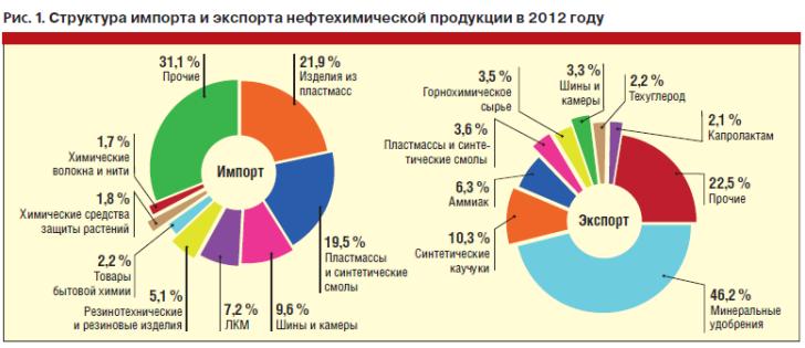 Прогноз Международного Экспорта И Импорта